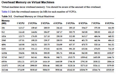 Memory overhead usage chart