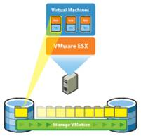 VMware Storage vMotion